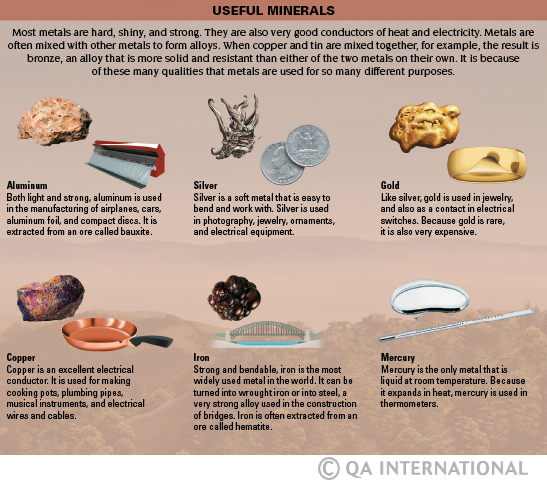 Metals and fossil fuels   Visual Dictionary