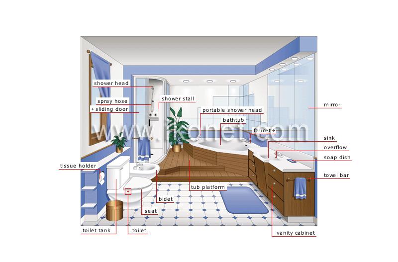bathroom - The Visual Dictionary