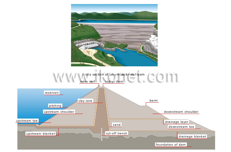 Earthen Dam Cross Section http://www.ikonet.com/en/visualdictionary/energy/hydroelectricity/examples-of-dams/embankment-dam.php