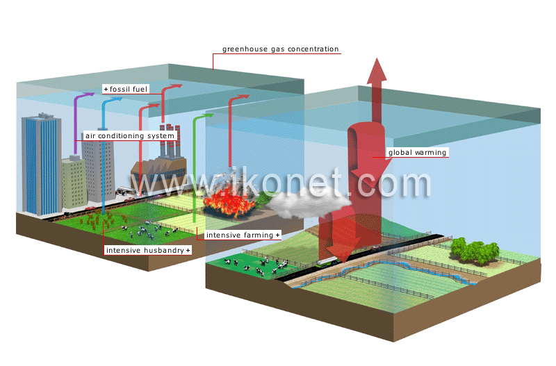 Earth environment greenhouse effect enhanced greenhouse effect enhanced greenhouse effect image ccuart Images