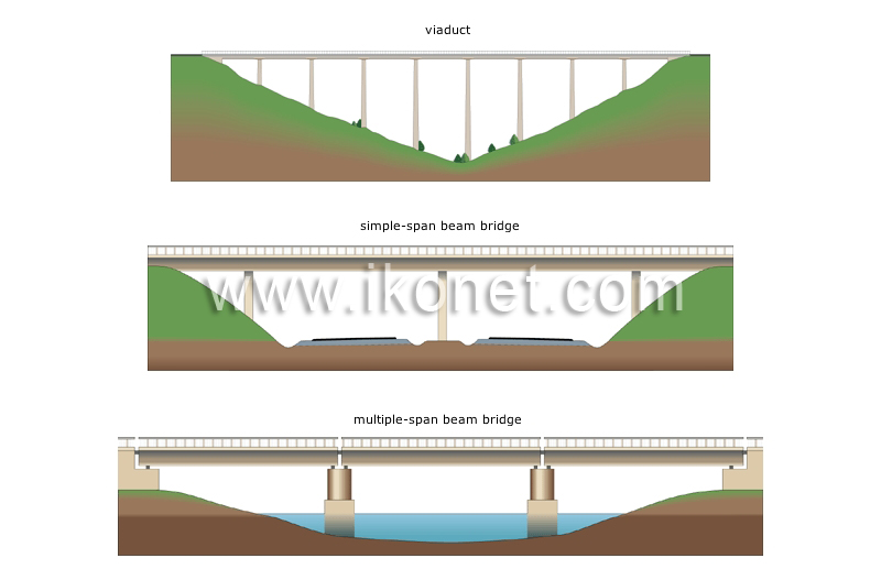 transport and machinery u003e road transport u003e fixed bridges u003e examples rh ikonet com Arch Bridge Diagram Bridge Parts Diagram
