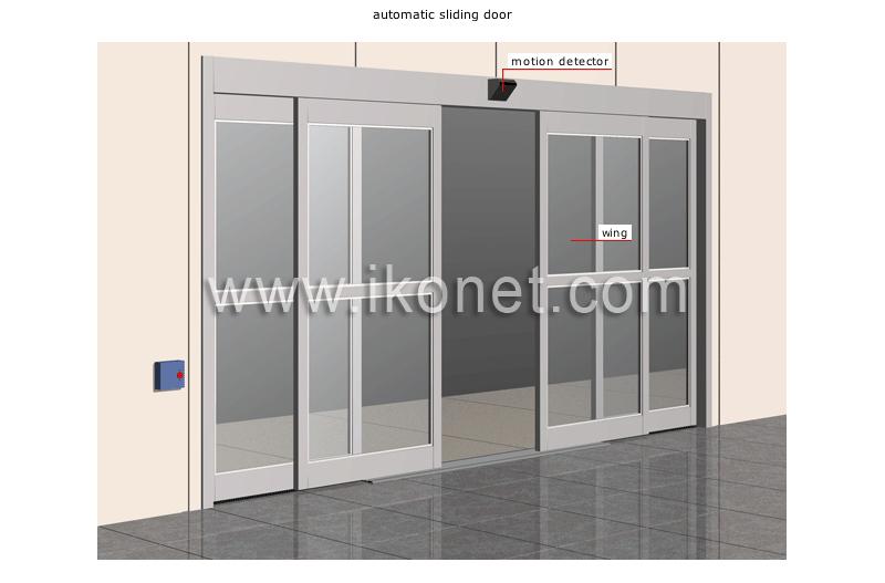 ex&les of doors image  sc 1 st  ikonet.com & arts and architecture \u003e architecture \u003e elements of architecture ...