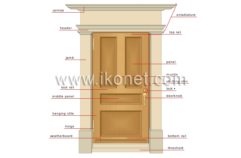 House Gt Elements Of A House Gt Exterior Door Image Visual
