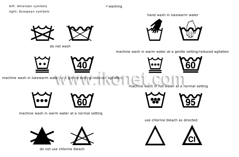 Clothing Fabric Care Symbols Image Visual Dictionary