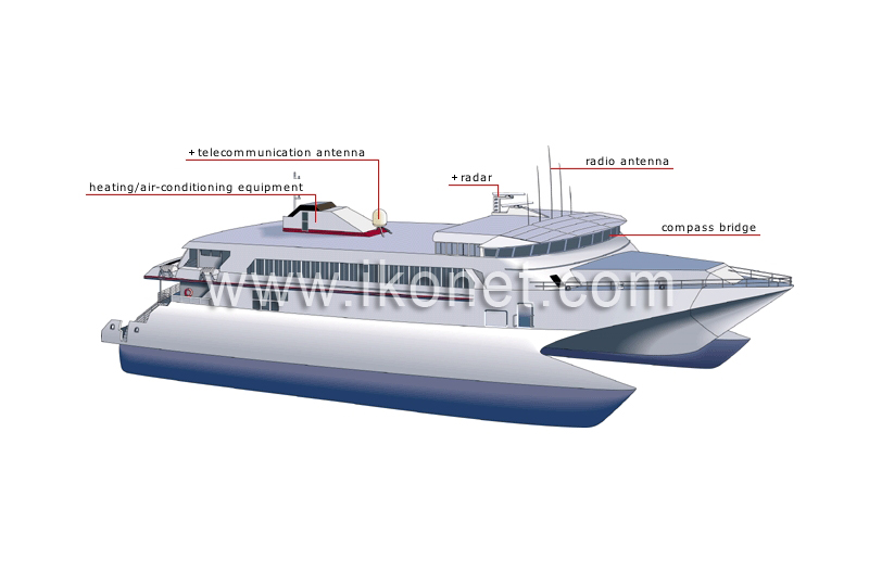 Transport and machinery maritime transport examples of boats ferry boat image sciox Images