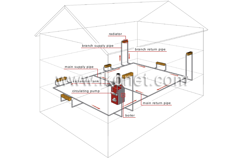House heating forced hot water system forced hot for Hot air heating system