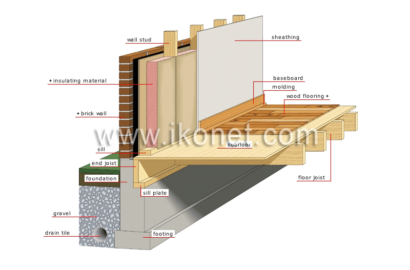 House structure of a house foundation image visual for What is the best foundation for a house