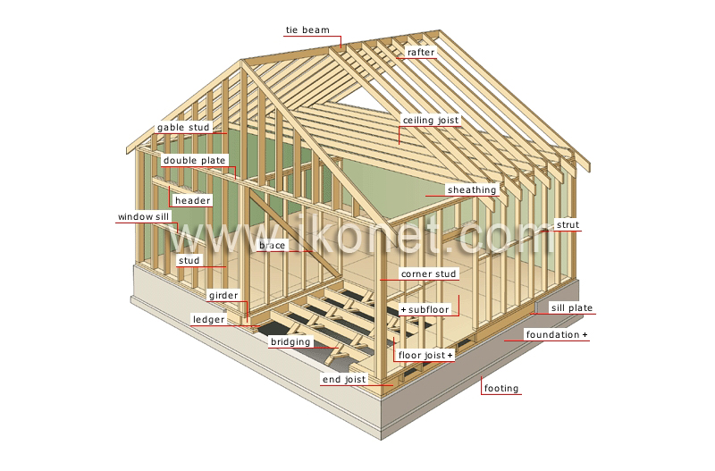 House Gt Structure Of A House Gt Frame Image Visual Dictionary