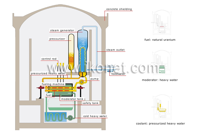 PRESSURIZED HEAVY WATER REACTOR EPUB DOWNLOAD