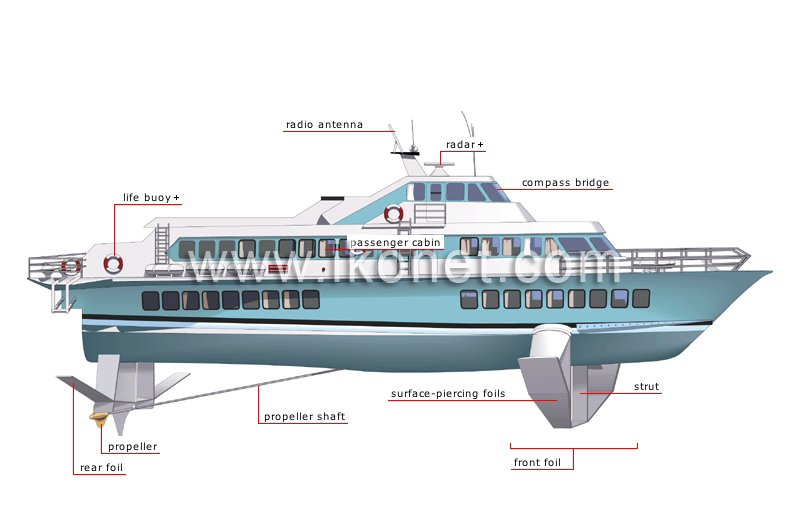 transport and machinery gt maritime transport gt examples of