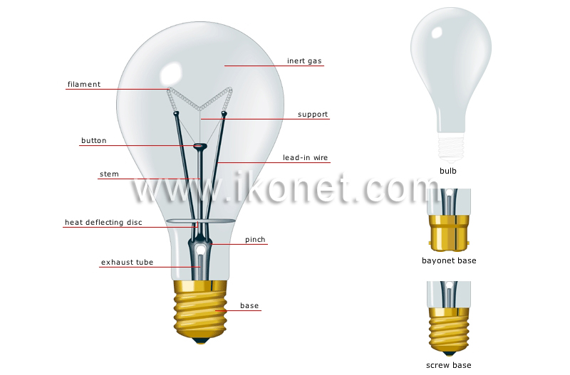 house > electricity > lighting > incandescent lamp image - Visual ...