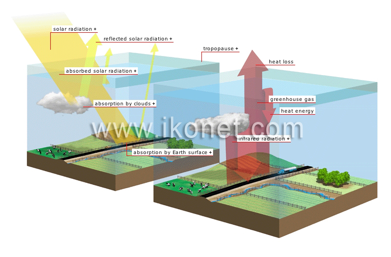 Earth environment greenhouse effect natural greenhouse effect natural greenhouse effect image ccuart Image collections
