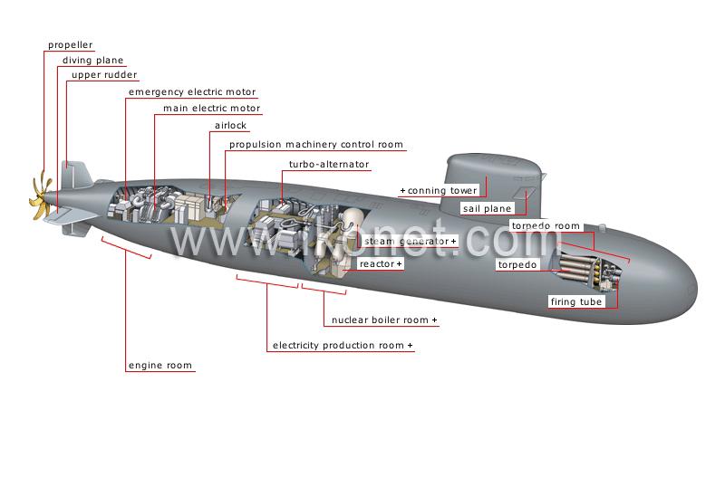 society > weapons > nuclear submarine > nuclear submarine