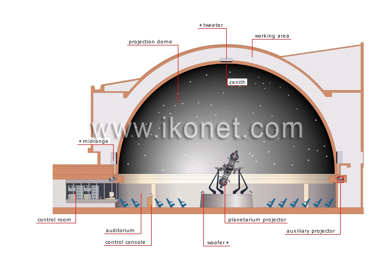 astronomy > astronomical observation > planetarium image