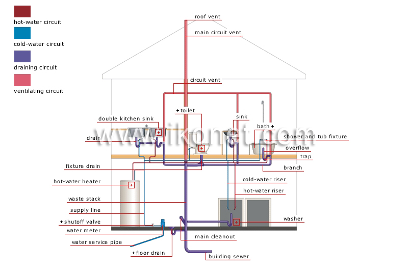 house  gt  plumbing  gt  plumbing system image visual dictionary ipod headphone wiring diagram ipod shuffle charger wiring diagram
