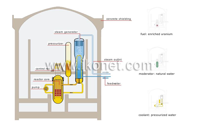 Energy  U0026gt  Nuclear Energy  U0026gt  Pressurized-water Reactor Image