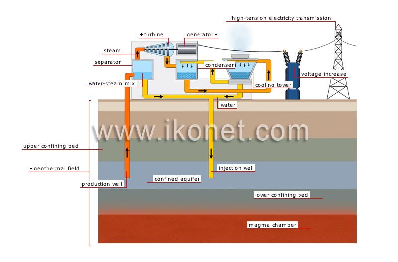 Visual Diagram Of Geothermal Energy Diy Wiring Diagrams