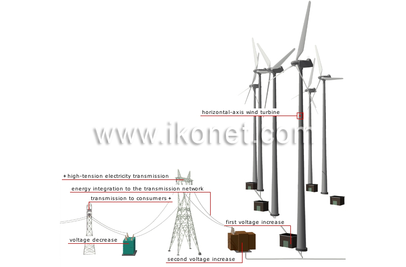 energy  u0026gt  wind energy  u0026gt  wind turbines and electricity