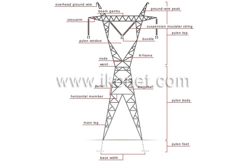 energy  u0026gt  hydroelectricity  u0026gt  electricity transmission