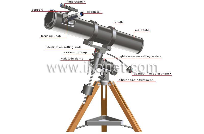 Telescope Parts Diagram Reflecting Telescope Diagram