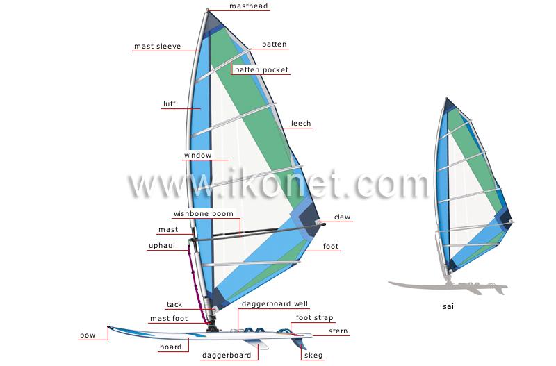 sports and games > aquatic and nautical sports > sailboard image