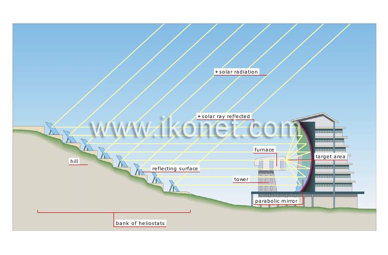 energy \u003e solar energy \u003e solar furnace image visual dictionary goodman furnace diagram solar furnaces diagrams #13