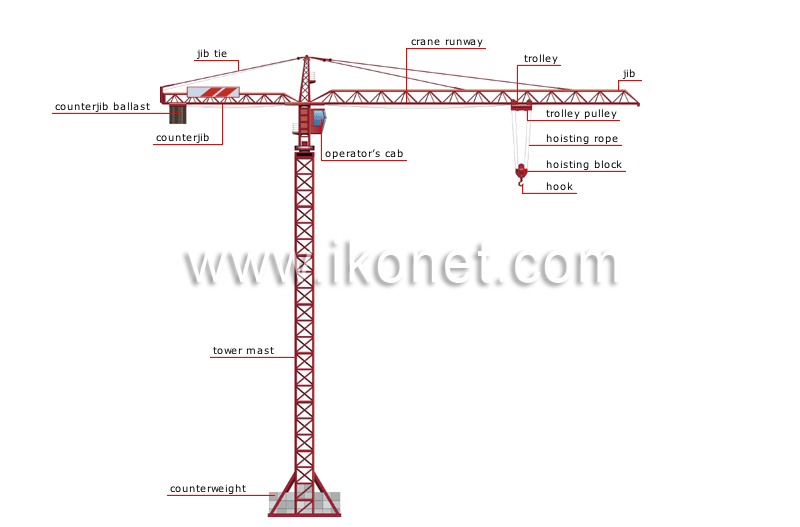 Tower Crane Parts Name : Transport and machinery gt handling cranes tower crane