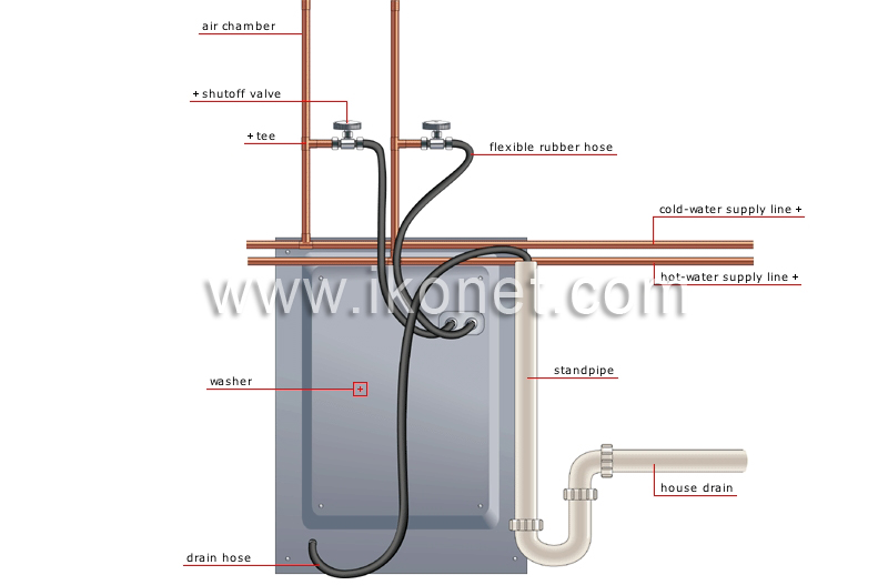House Gt Plumbing Gt Examples Of Branching Gt Washer Image