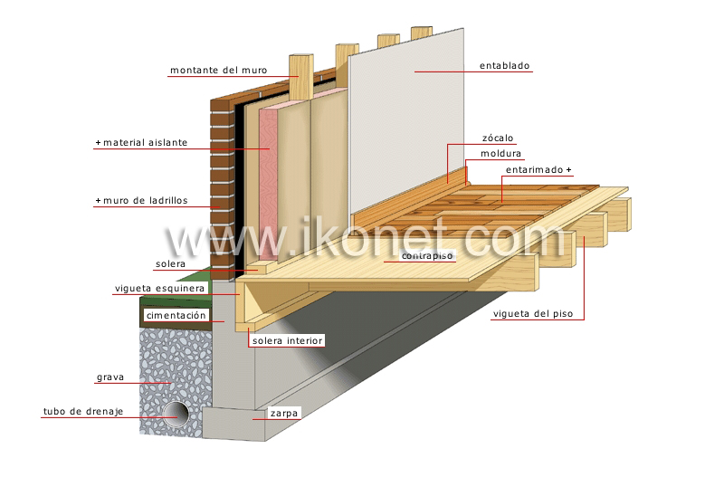 Casa Gt Estructura De Una Casa Gt Cimientos Imagen