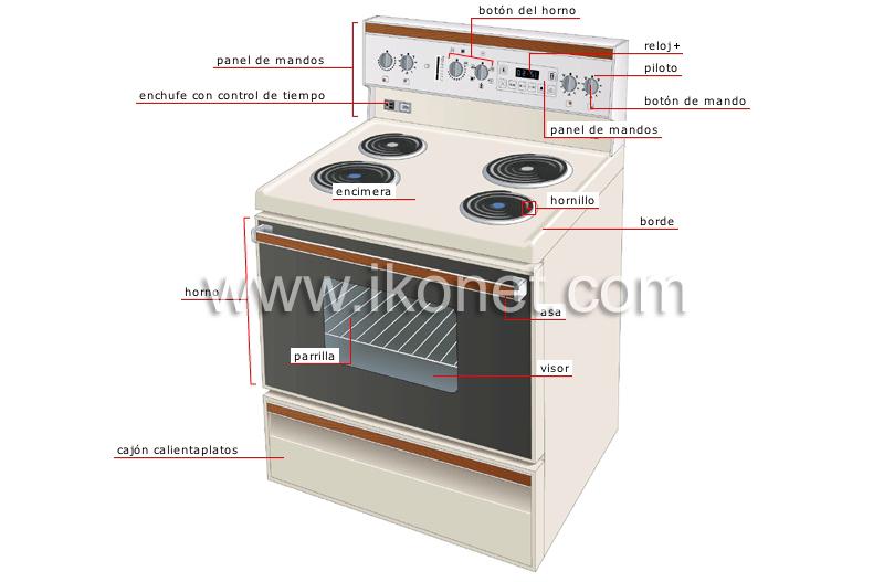 Casa mobiliario para el hogar aparatos for Cocina encimera electrica