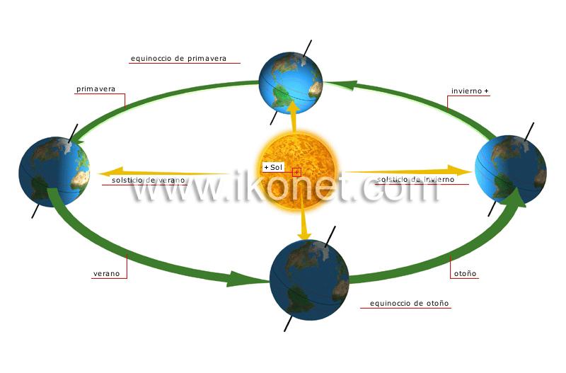 Tierra > meteorología > estaciones del año imagen - Diccionario ...