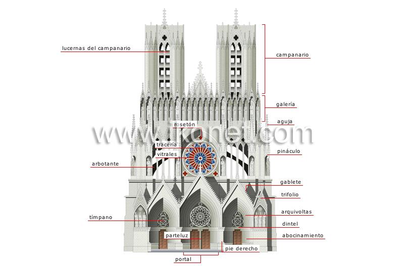 Arte y arquitectura arquitectura catedral fachada for Arquitectura gotica partes