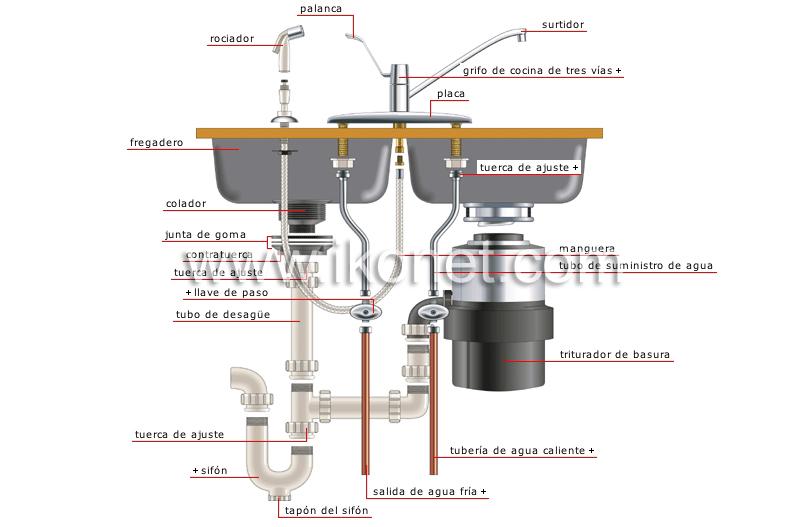 Casa fontaner a ejemplos de conexiones fregadero con - Grifos de cocina de pared ...