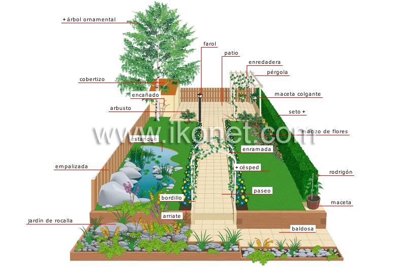 Bricolaje y jardiner a jardiner a jard n imagen for Jardin wiktionnaire