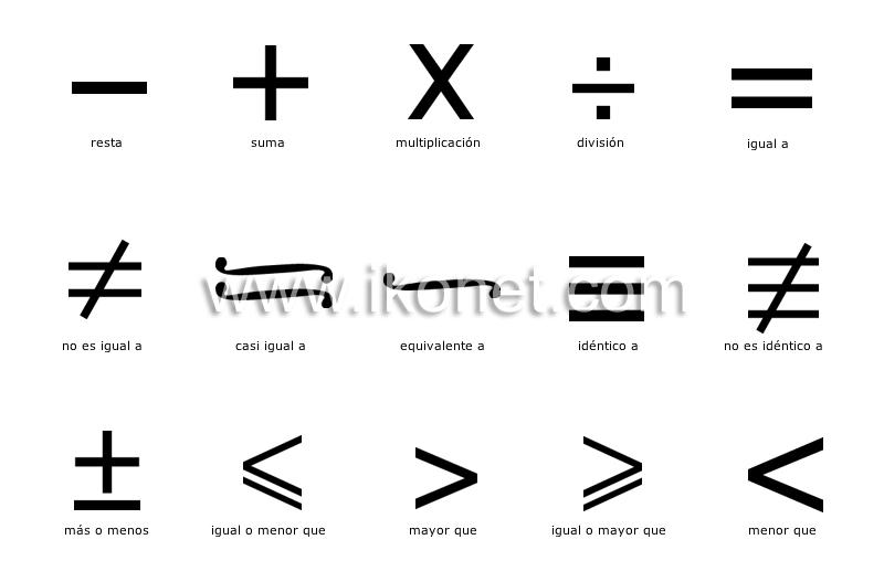 Ciencia Símbolos Científicos Matemáticas Matemáticas Imagen Diccionario Visual