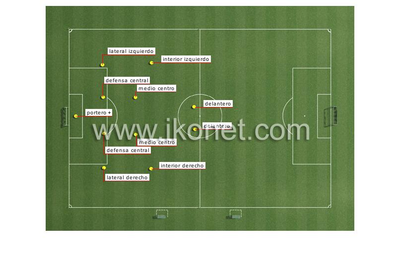 Cuáles son las posiciones de los jugadores de fútbol