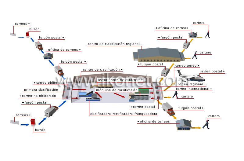 Comunicaciones y ofim tica comunicaciones red de for Oficina de correo postal