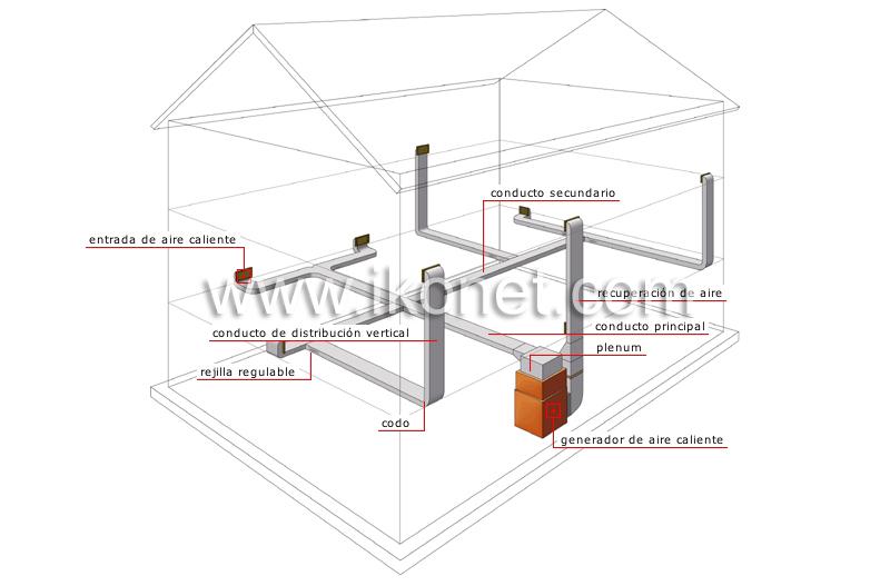 Casa calefacci n sistema de aire caliente a presi n - Sistema de calefaccion ...