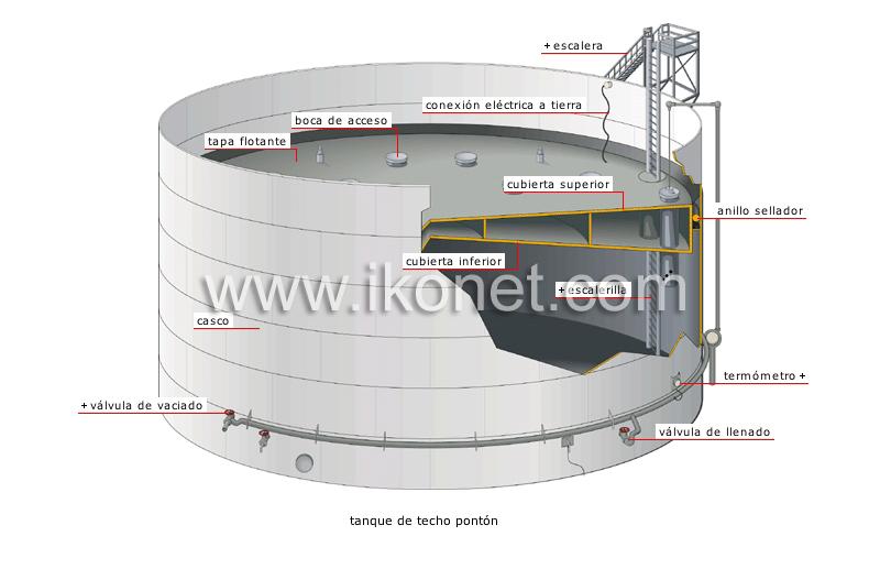 Energ a energ a geot rmica y f sil petr leo tanques for Diferencia entre tanque y estanque