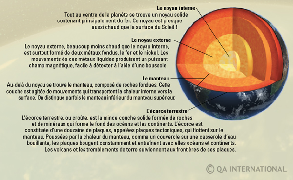 la terre, l'exceptionnelle planète bleue | dictionnaire visuel