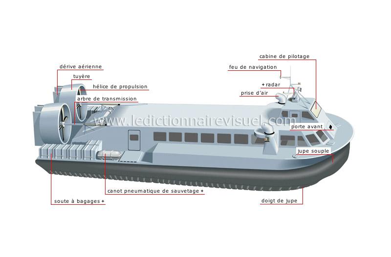 aéroglisseur - Le Dictionnaire Visuel