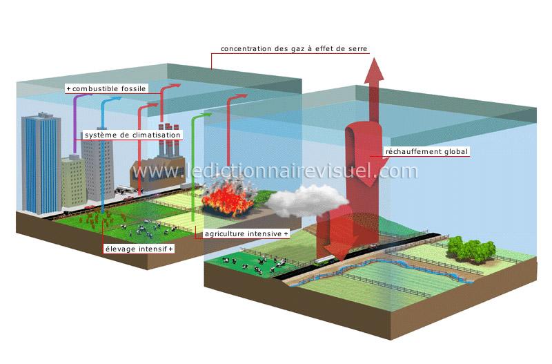 Augmentation de l effet de serre image dictionnaire visuel - Couche d ozone en anglais ...