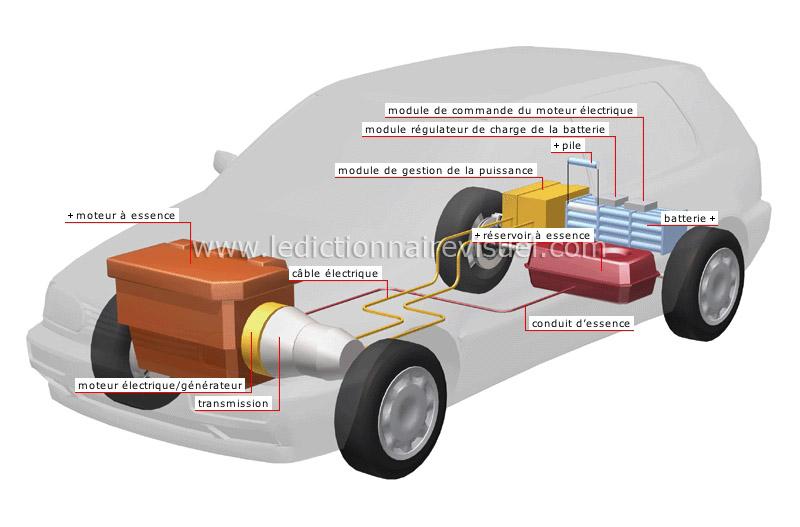 route occasion vehicule hybride definition. Black Bedroom Furniture Sets. Home Design Ideas