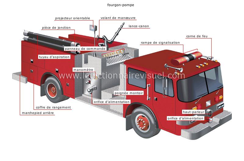 Societe Securite Prevention Des Incendies Camions D Incendie
