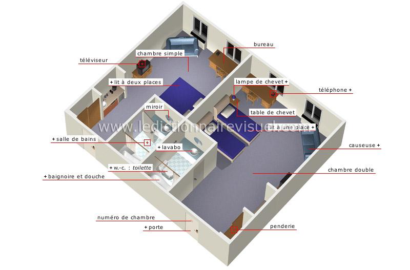 chambres d'hôtel - Le Dictionnaire Visuel