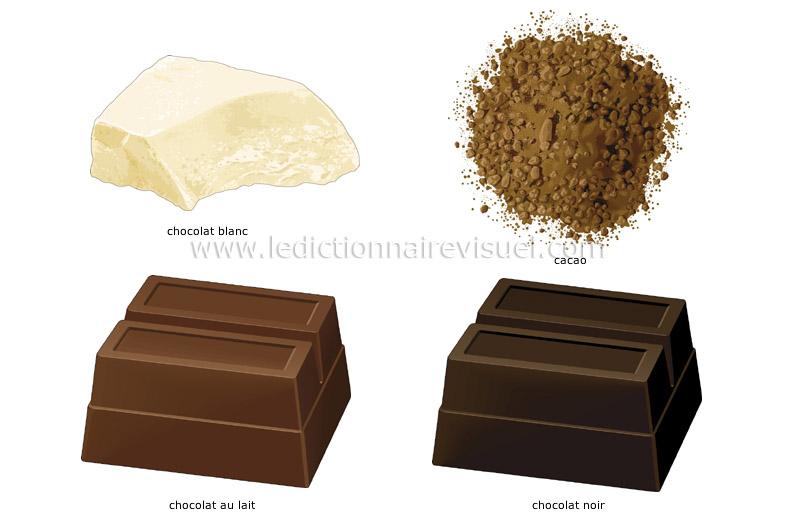 chocolat - Le Dictionnaire Visuel