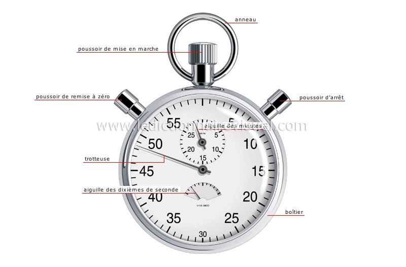 http://www.ikonet.com/fr/ledictionnairevisuel/images/qc/chronometre-39510.jpg