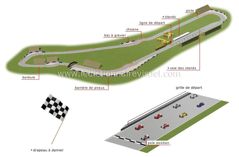 sports et jeux sports motoris s course automobile circuit image dictionnaire visuel. Black Bedroom Furniture Sets. Home Design Ideas