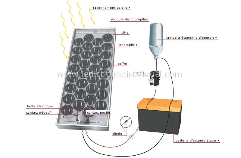 nergies nergie solaire circuit de photopiles image dictionnaire visuel. Black Bedroom Furniture Sets. Home Design Ideas