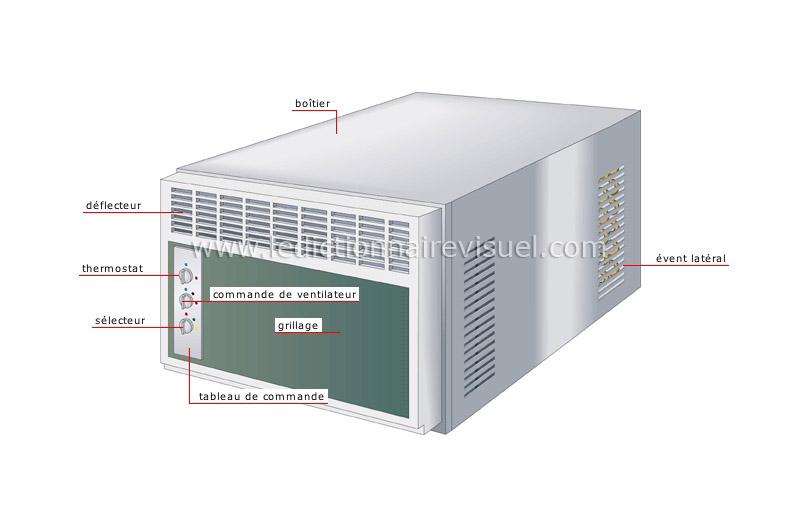 Climatiseur de fen tre dictionnaire visuel for Calfeutrage fenetre climatisation mobile